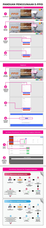 Panduan Penggunaan E-PPID KPU Provinsi Kepulauan Riau